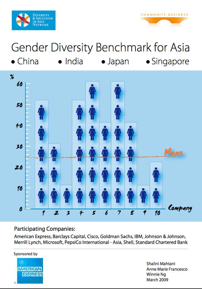 CRANFIELD UNIVERSITY/COMMUNITY BUSINESS: GENDER DIVERSITY INDEX FOR ASIA 2009