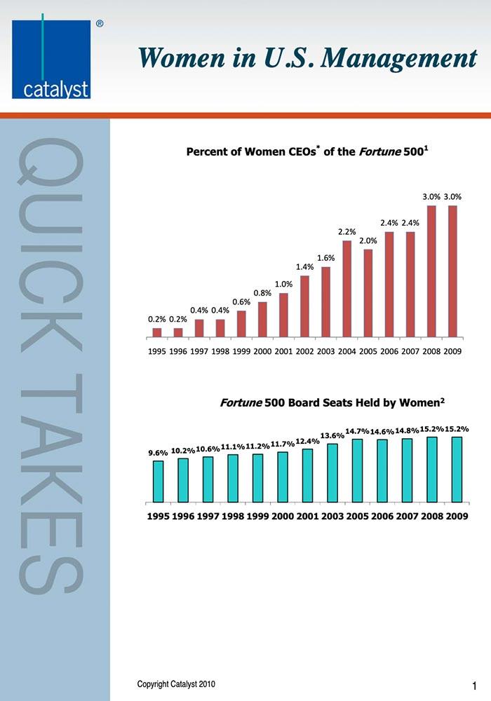 CATALYST: 1995-2009 US WOMEN IN BUSINESS