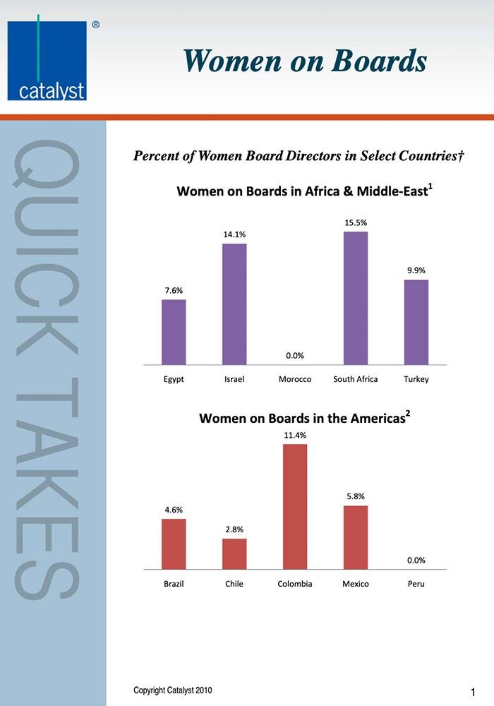 CATALYST: 2010 GLOBAL WOMEN ON BOARDS
