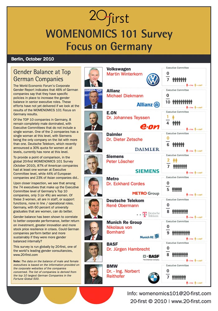 20-FIRST: WOMENOMICS 101 SURVEY FOCUS ON GERMANY (OCTOBER 2010)