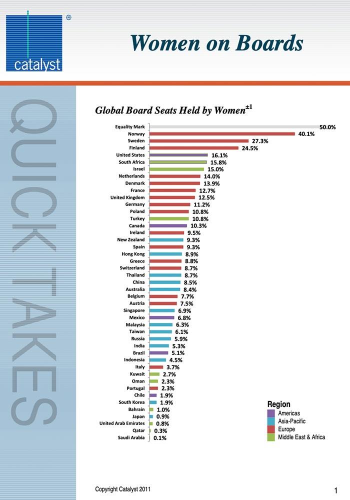 CATALYST: 2011 GLOBAL WOMEN ON BOARDS