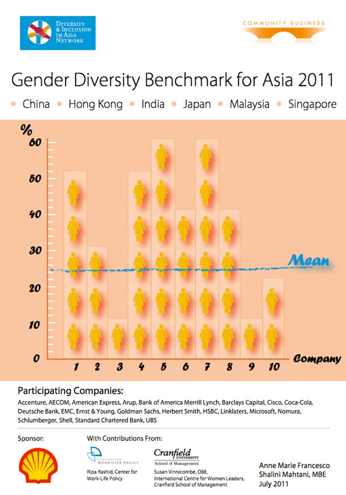COMMUNITY BUSINESS: GENDER DIVERSITY BENCHMARK FOR ASIA 2011