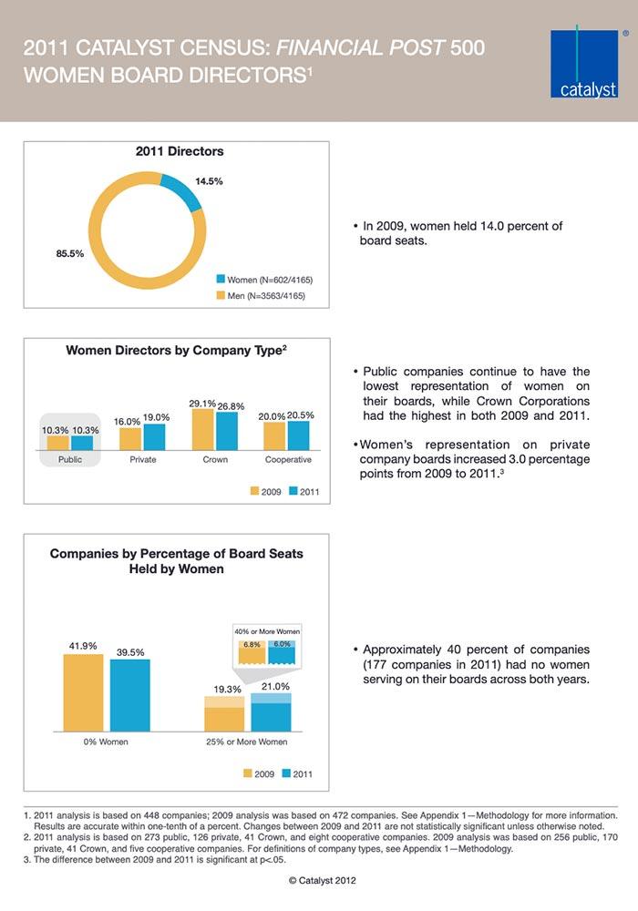 CATALYST: FINANCIAL POST 500 WOMEN BOARD DIRECTORS 2011