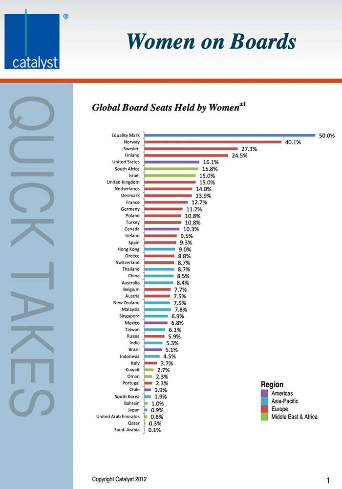 CATALYST: 2012 GLOBAL WOMEN ON BOARDS