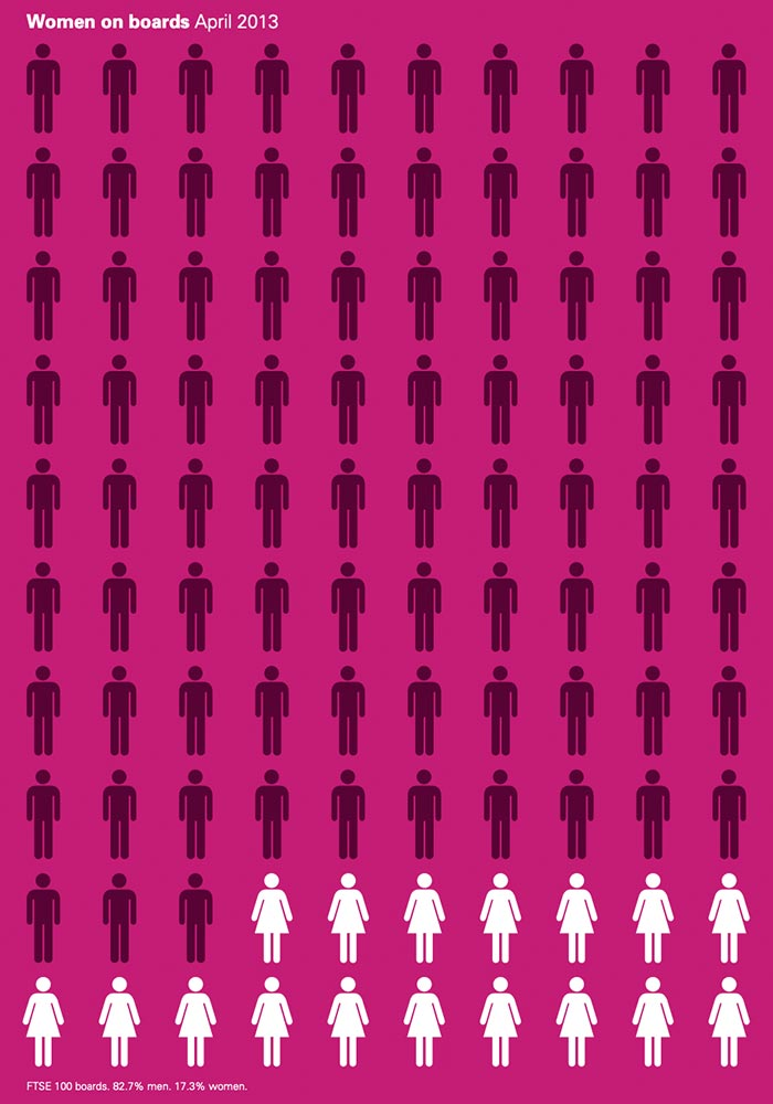 GOV.UK: DEPARTMENT FOR BUSINESS, INNOVATION & SKILLS – WOMEN ON BOARDS 2013: SECOND ANNUAL REVIEW